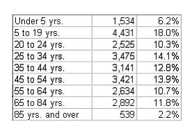 Population by age table